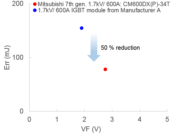 Figure 2: Comparison of the trade-off between VF and ErrConditions: VCC=1000 V, IC=600 A, Tj=125 °C, RG min