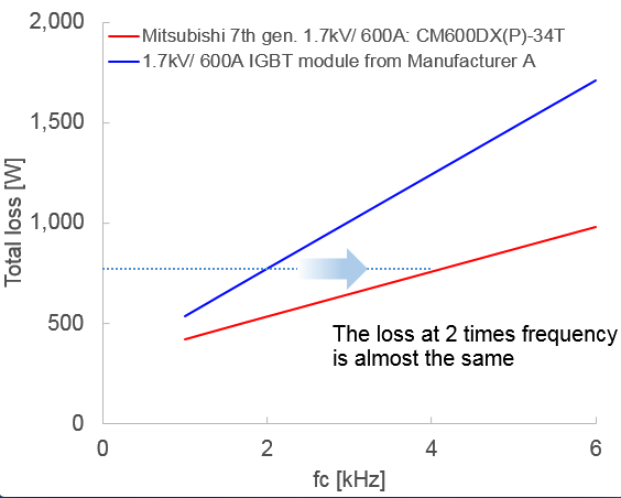 Figure 4: The power loss comparison considering the 600A/1700V IGBT module for several switching frequenciesConditions: VCC=1000 V, IO=270 Apeak, cos(φ)=0.8, M=1, Tj=125 °C, RG min.