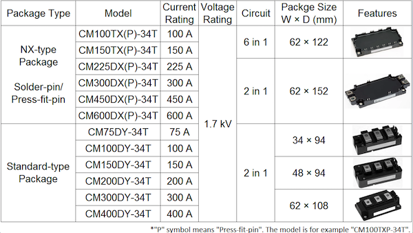 Table 1: Expanded line-up in 1.7 kV class. In the NX-type package, there are two pin types (solder and press-fit) in the each current rating.