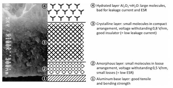 Figure 3: Layer structure of the alumina dielectric of a high-voltage electrolytic capacitor (left: electron micrograph, right: schematic representation)