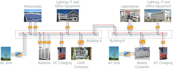 Figure 1: Schematic overview of the DC microgrid at Fraunhofer IISB