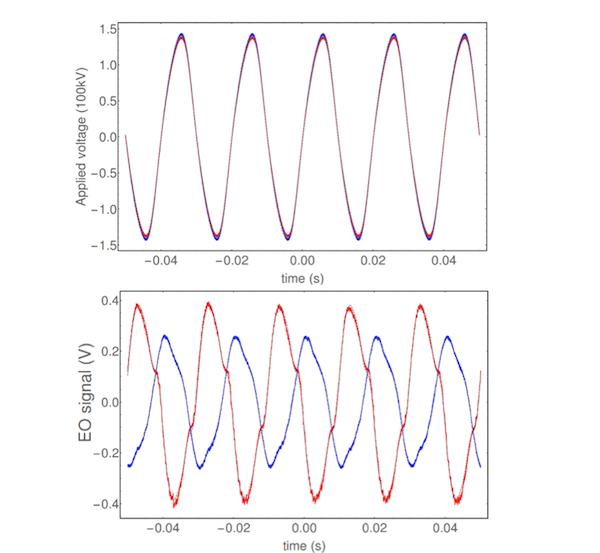 Figure 2: Voltage (top Fig.) and electric field (bottom Fig.) measurements. Blue color corresponds to the nominal behavior of the insulator. Red color corresponds to the insulator with a defect.