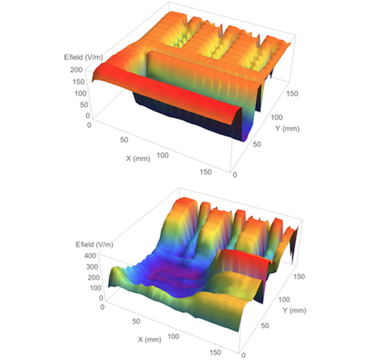 Figure 3: Measurement - 2D field mapping of the normal component in the vicinity of a laminated busbar. Top: dry condition. Bottom: wet condition.