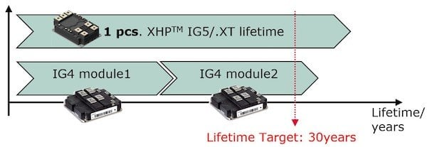Figure 7: Comparison of lifetime for XHP™ 2 against two IHM modules