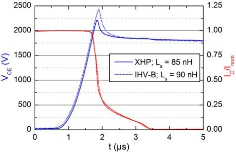 Figure 4: Switching behavior of XHP™ 3 compared to IHV-B, above: turn-ON, below: turn-OFF