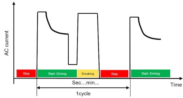 Figure 6: Exemplary mission profile for a Metro application
