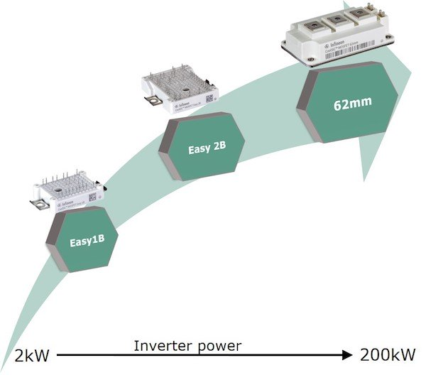 Figure 8: Inverter power depending on SiC MOSFET module