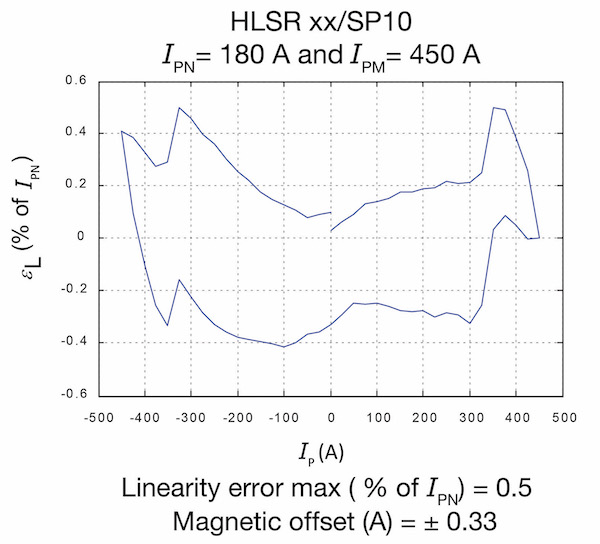 Figure 3a: example of linearity and magnetic offset of an HLSR xx/SP10 sensor
