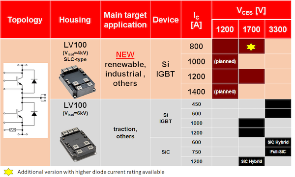 Figure 2: LV100 product line-up plan