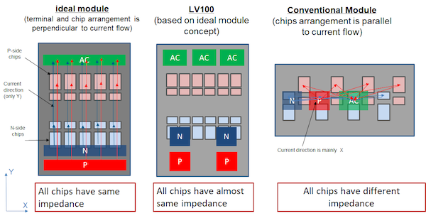 Figure 3: Comparison of power module layout concepts