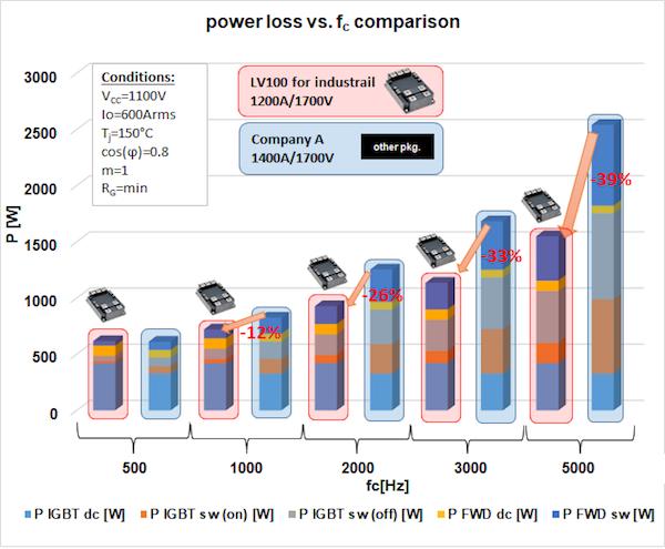 Figure 6: Power loss comparison of 7th gen. IGBT chip in LV100 1200A/1700V module vs. Company A 1400A/1700V conventional module.