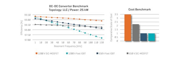 Figure 6: DC-DC converter benchmark under 25 kW full-load conditions