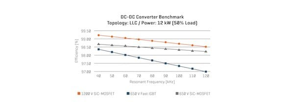 Figure 7: DC-DC converter benchmark under 12 kW partial load conditions