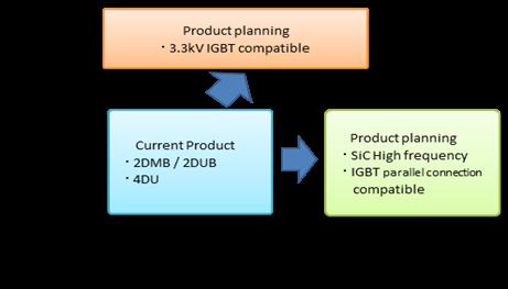 Figure 13: Development trend