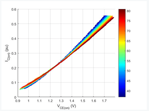 Figure 3: Example of IGBT I-V scatter plot; colour represents module NTC thermistor temperature (°C) and IC(on) is relative to the device rated current.