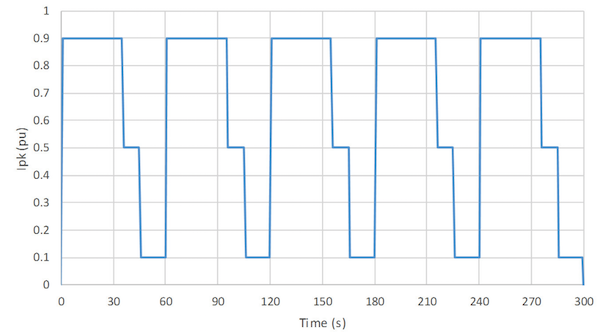 Figure 4: Calibration mission profile; peak current Ipk is relative to the device rated current.