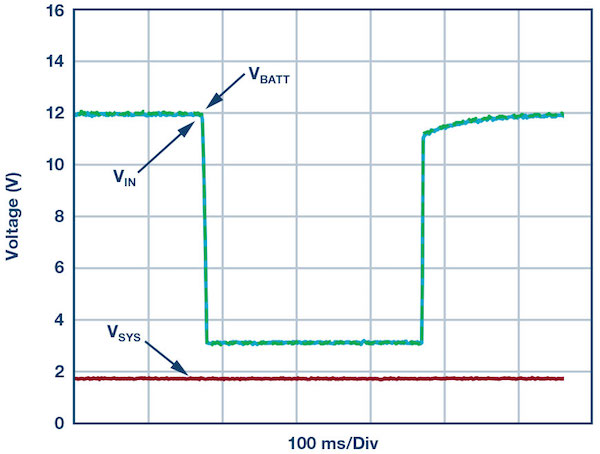 Figure 5: A system voltage comparison under cold crank (a) using the LT8672 where VSYS stays stable at 1.8 V and (b) using a Schottky Diode where VSYS drops below the minimum operating voltage.
