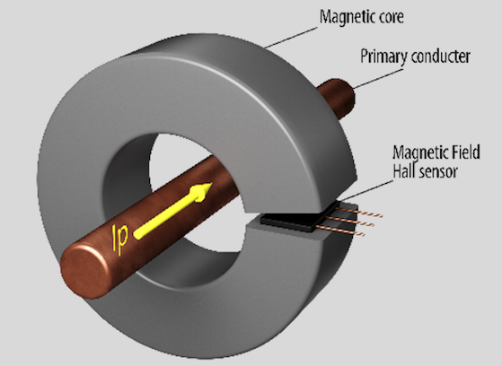 Figure 1: Conventional current measurement with toroidal magnetic core