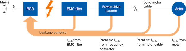 Figure 1: In many circumstances, the aggregate of all earth leakage currents is so great that the residual current device (RCD) trips unintentionally.