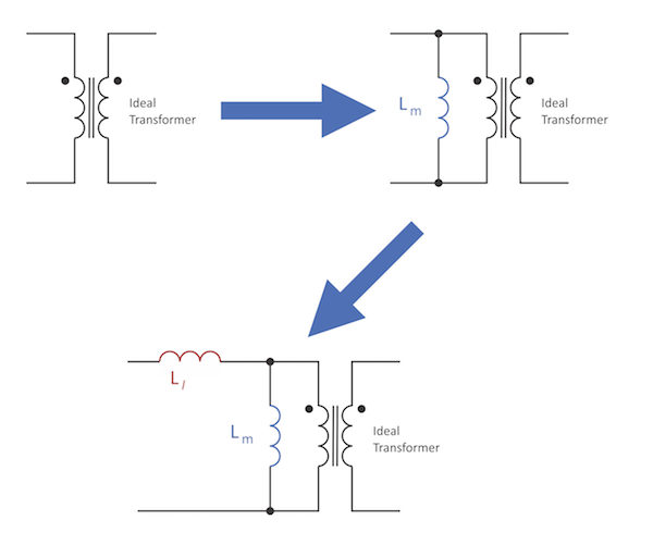 Figure 2: Transformer Equivalent Circuit with Leakage Inductance. We now have two inductors and an ideal transformer representing the real transformer.