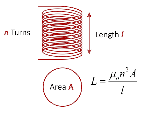 Figure 4: The Simple Equation for the Inductance of an Air-Core Coil