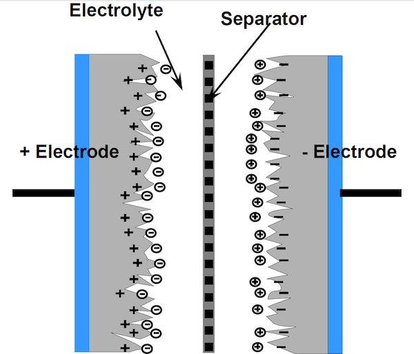Figure 1: Structure of the dielectric of an ultracapacitor