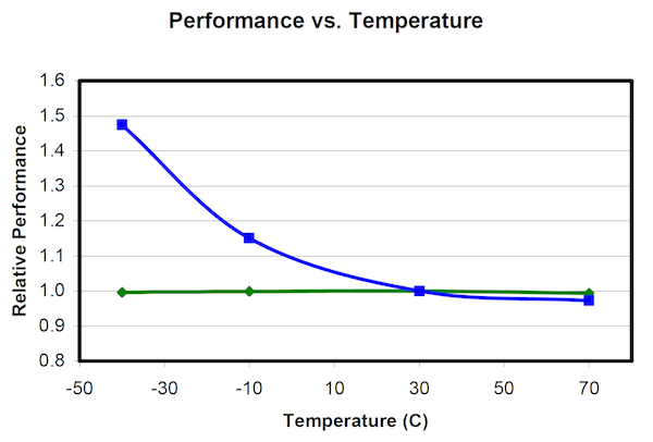 Figure 2: Temperature dependence of ultracapacitors