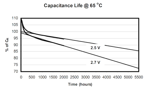 Figure 3: Capacitance curve of an older ultracapacitor model at 65°C ambient temperature