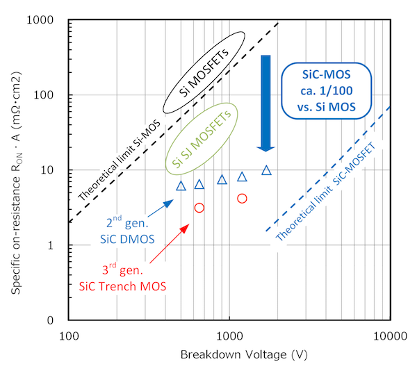 Figure 2: Specific On Resistance of Si and SiC MOSFETs