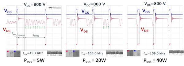 Figure 5: Switching waveforms of SiC MOSFET in quasi-resonant operation