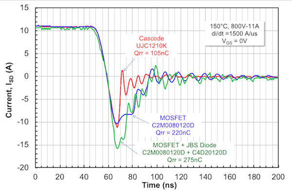 Figure 4: Cascode intrinsic diode reverse recovery characteristics