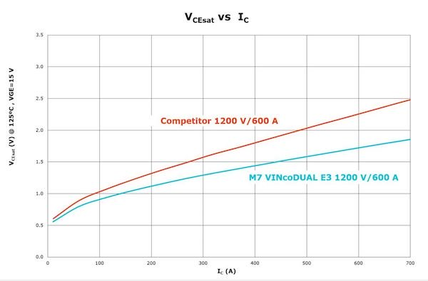 Figure 1: IGBT M7 vs competitor: VCE as a function of IC at 105°C TJ