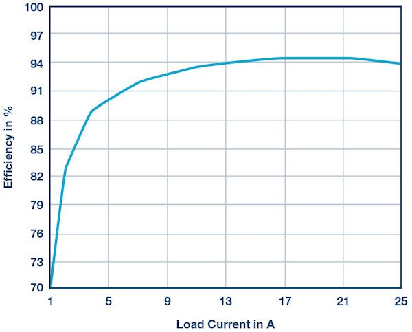 Figure 4: Typical conversion efficiency for converting 48 V to 5 V at a switching frequency of 500 kHz.