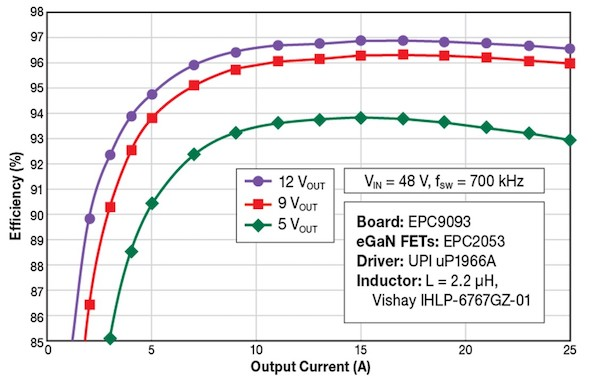 Figure 3: Efficiency vs output current for 48 VIN to 5, 9 and 12 VOUT when operating at 700 kHz and using EPC2053 eGaN FETs. At 12 V output, the efficiency is 97%.