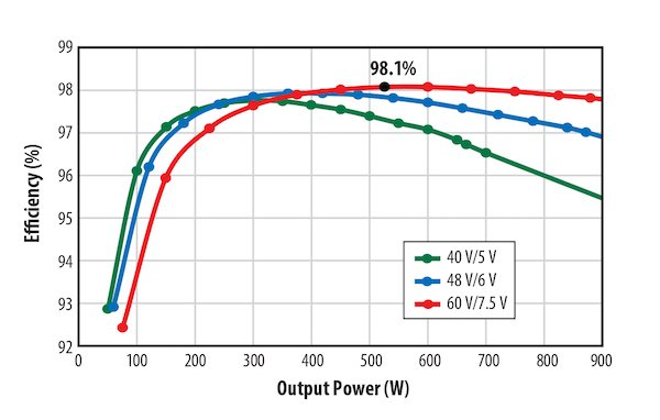 Figure 5: Greater than 98% peak efficiency is achieved as shown in this graph of efficiency as a function of output power at 40 V, 48 V, and 60 V input voltage