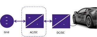 Figure 4: Functional block diagram of 3-phase AC/DC system.
