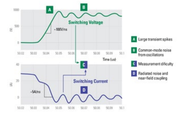 Fig. 1. Turn-OFF waveforms illustrating four typical problems associated with high-speed switching and their measurement