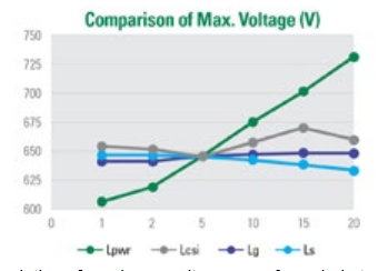 Fig. 2. Simulation of maximum voltage seen from drain to source of the MOSFET in the double-pulse test circuit as a function of parasitic inductance. Note the effect of power loop inductance, Lpwr, giving a spike of more than 100 V above 15 nH at only 2.5 A/ns.