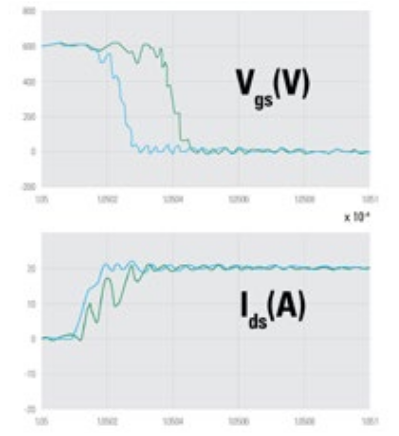 Fig. 6. Simulated drain voltage (top) and drain current (bottom) waveforms with LCSI = 5 nH (blue) and LG = 20 nH (green). As LCSI increases, there is a delay in the fall of VDS and a simultaneous de-crease in di/dt; this results in an increase of switching losses from 266 μJ to 545 μJ.