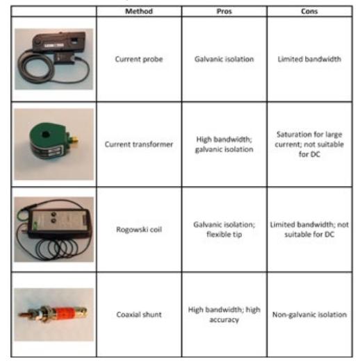 Table 2. Current measurement methods.