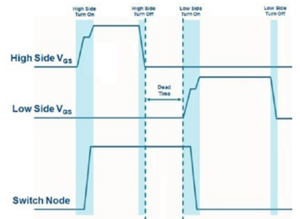 Figure 2: This illustrates the challenge involved with Vgs measurements.