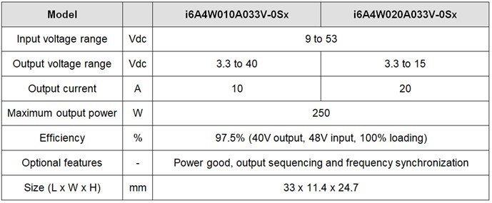 i6a-chart