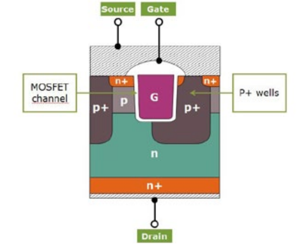 Figure 4: Schematic cross-section of the CoolSiC™ MOSFET cell.