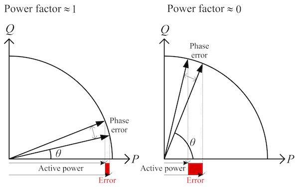 Figure 5: Relationship between phase error and active power error at different power factors