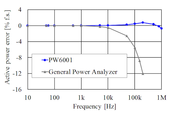Figure 6: Example of active power frequency characteristics of the PW6001 Power Analyzer at zero power factor