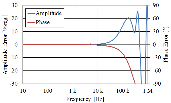 Figure 7: Example amplitude and phase frequency characteristics of a conventional pass-through current sensor