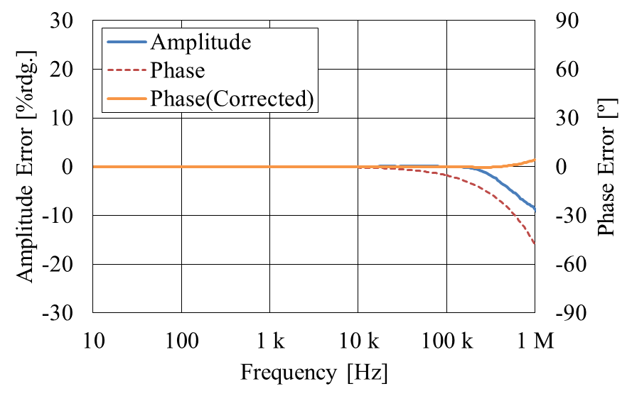 Figure 9: Example amplitude and phase frequency characteristics of the newly developed Hioki CT6875