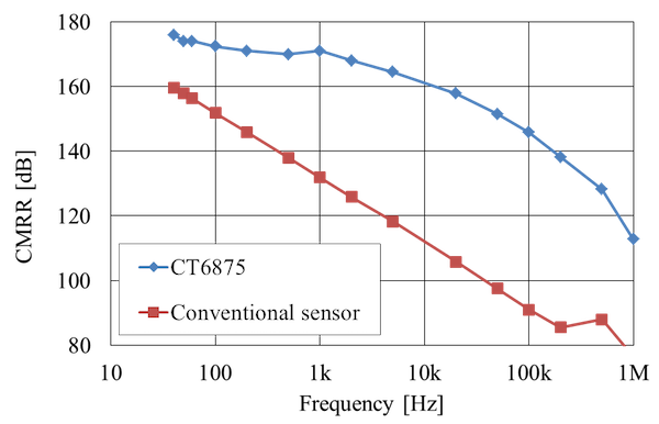 Figure 10: CMRR-Frequency Characteristics of the CT6875