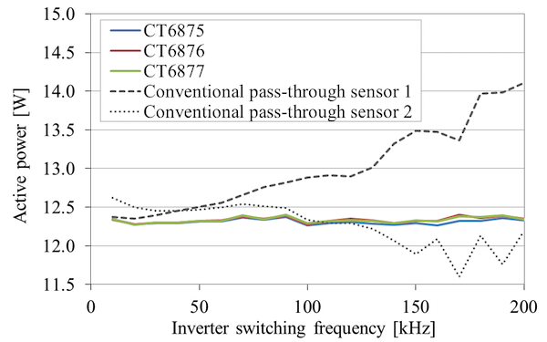 Figure 11: Sensor comparison when measuring PWM inverter power