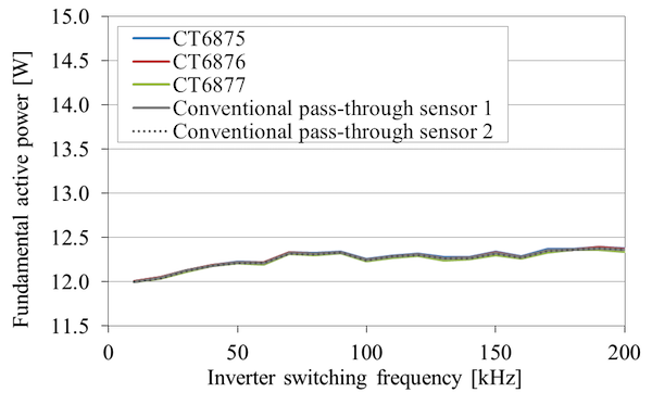 Figure 12: Sensor comparison of the fundamental wave component of PWM inverter power